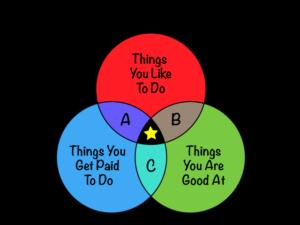 passion job formula