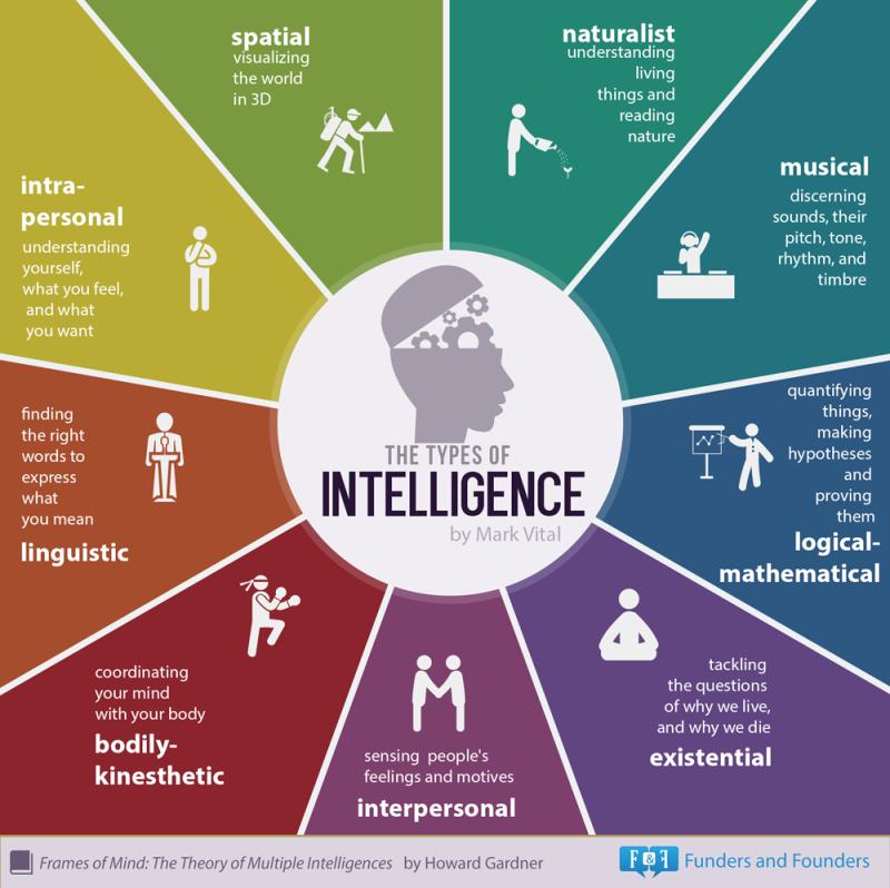 9-types-of-intelligence